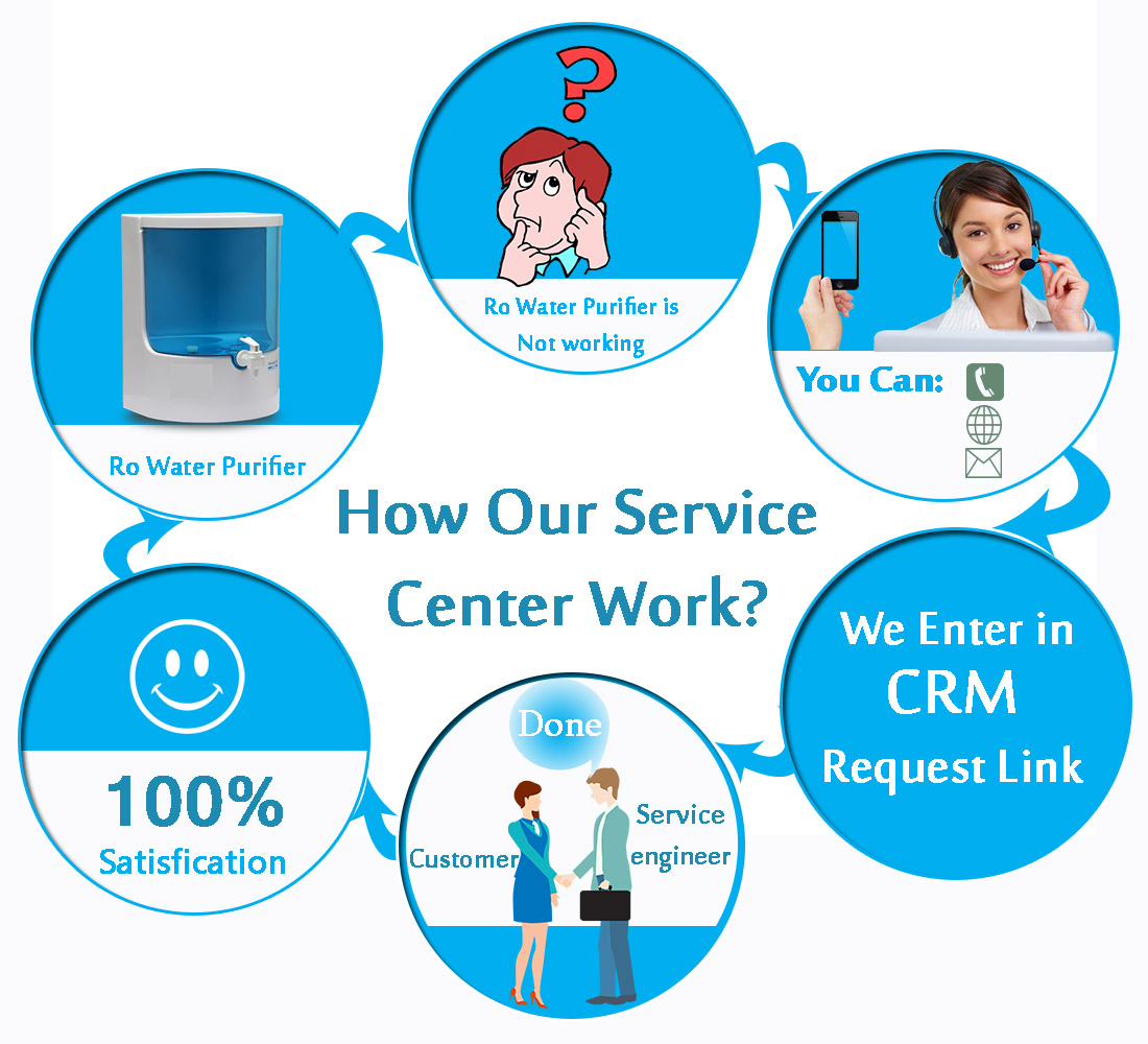 ro repair center in noida